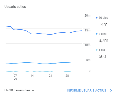 Métricas de Google Analytics
